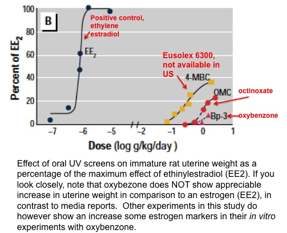 graph from oxybenzone study 4