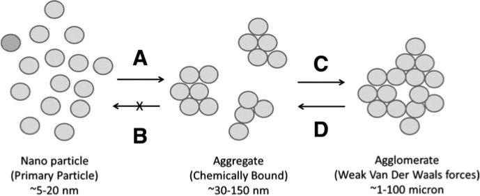 nanoparticle aggregates